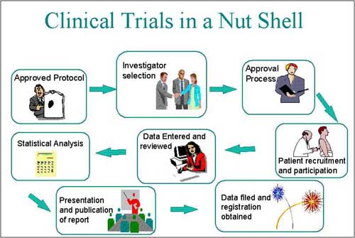 clinical-trials.jpg